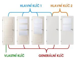 system-generalniho-klice
